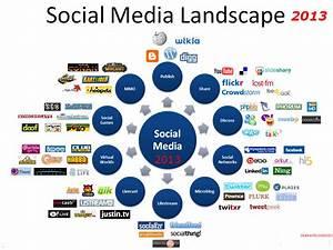 How far does social media platform leverage online ...