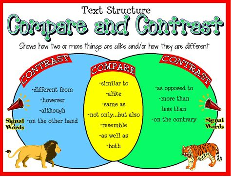 The Paper About Comparison And Contrast by Compare Contrast Signal Words Poster Reading Ideas
