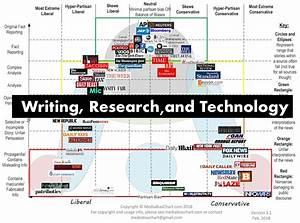 Media Bias Chart Version 3 1 Watermark Min 2 Wrt