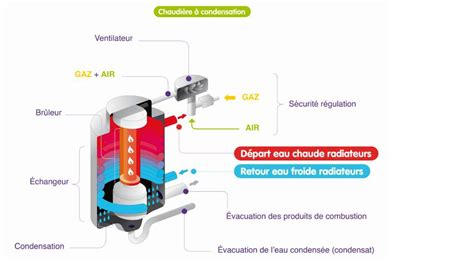 Difference Entre Chaudiere A Condensation Et Chaudiere