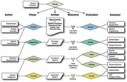 Engineering Process Methodology System Ci Development Software