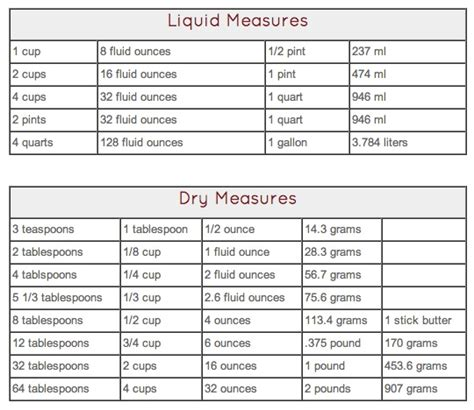 liquid measurements top 28 liquid measurements 1000 images about measurement s on pinterest metric to standard