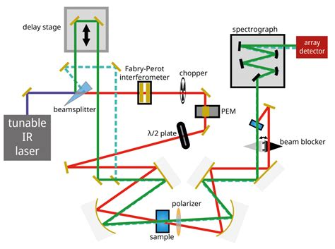IR spectroscopy - Joen Hermans