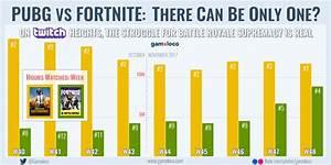 PUBG Vs Fortnite On Twitch The Struggle For Battle Royale