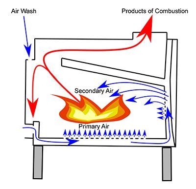 wood burner primary  secondary air    drovyanaya