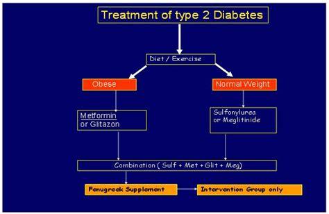 effectiveness  fenugreek  lowering hemoglobin hbac