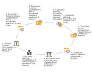 what is the best reloadable debit card fraud and chargeback reduction tips