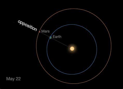 30 mai 2016 la distance entre mars et la terre est 224 son