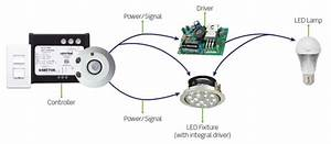 Selecting The Perfect Led Lighting Control  What You Need