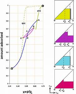 Effect Of The Adsorbed Film On Scanning The Hysteresis Loop Of