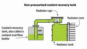 Coolant Recovery Tank  U2014 Ricks Free Auto Repair Advice