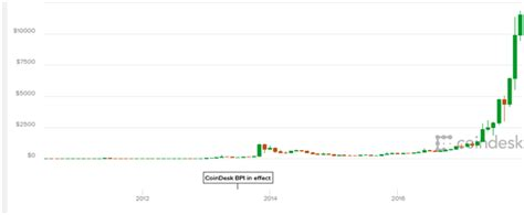 Throughout the rest of the first half of 2018, bitcoin's price fluctuated between $11,480. Bitcoin achieved what The Gold Market Never Could & Never ...