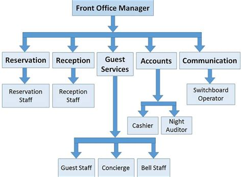 hotel operational business plan examples examples
