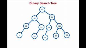 Binary, Search, Tree, Performance, U0026, Use, Cases