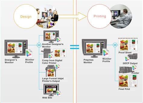 coloredge color monitors  prepress design