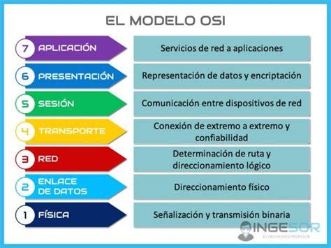modelo osi ingenieria de servicios por internet