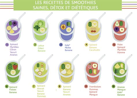 cuisiner la mangue 10 recettes faciles de smoothies detox et diététiques