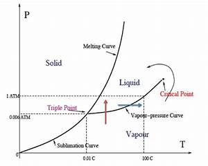 1  Phase Diagram Of Water