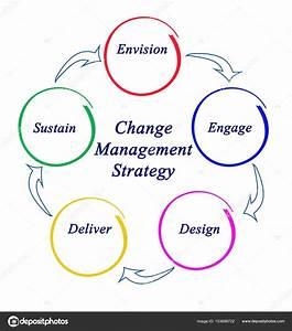 Diagram Of Change Management Strategy  U2014 Stock Photo