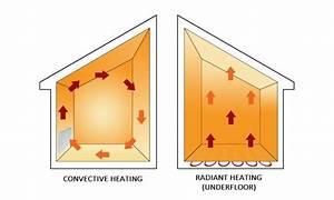 How Radiant Floor Heating Works