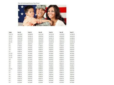 25+ Best Ideas About Military Pay Chart On Pinterest