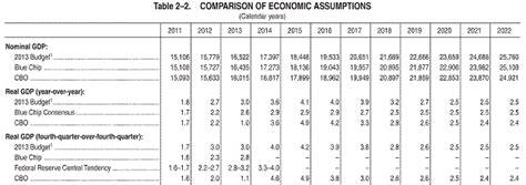 budget forecasts econbrowser