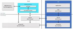 Power Your Azure Gpu Workstations With Flexible Gpu