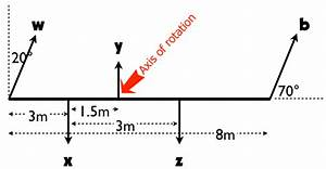 Torque And The Second Condition Of Equilibrium