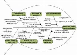 Diagrama De Causa Y Efecto Una Vez Conocido Los Problemas Se Efectu U00f3