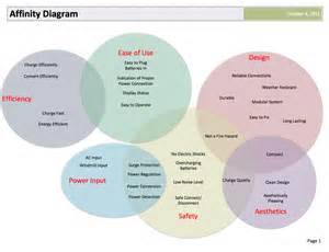 P Diagram Template Excel Affinity Chart Submited Images