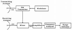 Block Diagram Of An Fmcw Radar System