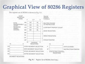 Architecture Of 80286 Microprocessor