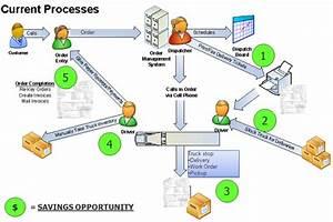Distribution Assessment