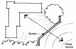 noise control yourhome With noise reduction