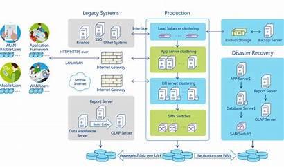 Architecture System Management Project Mobile Software Platform