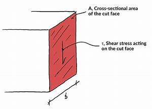 The Ultimate Guide To Shear And Moment Diagrams