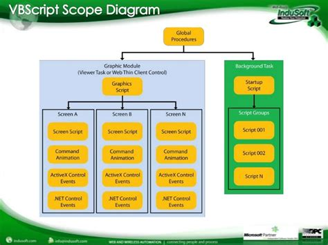 Vbscript On Error Resume Next Scope by Indusoft Vbscript Webinar