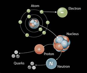 Gold Periodic Table Protons