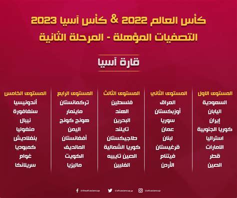 وفيما يلي المجموعات الـ10 فى التصفيات. نتائج قرعة تصفيات آسيا كأس العالم 2022 وكأس آسيا 2023 ...