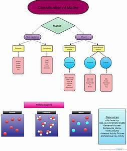 Classification Of Matter   Flowchart
