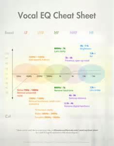 Vocal EQ Cheat Sheet