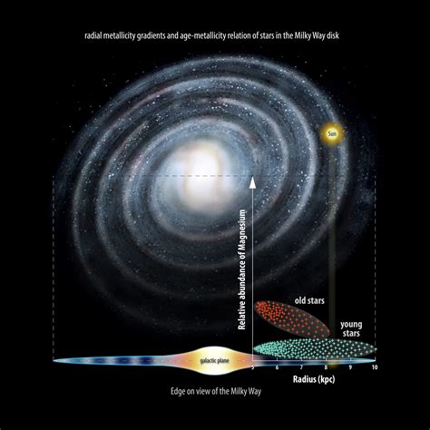 How Is The Milky Way Formed by New Gaia Eso Research Reveals That The Milky Way Formed