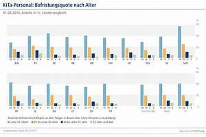 Personalschlüssel Kita Berechnen Nrw : trotz positivem trend zu wenig personal in kitas ~ Themetempest.com Abrechnung