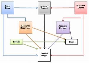 Understanding Sage 300 Transaction Flow