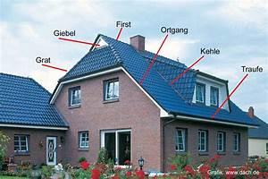 Bezeichnungen Am Dach : begriffe rund ums dach verst ndlich erkl rt ~ Indierocktalk.com Haus und Dekorationen