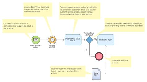 Business Process Modeling Tools. Features To Draw Diagrams