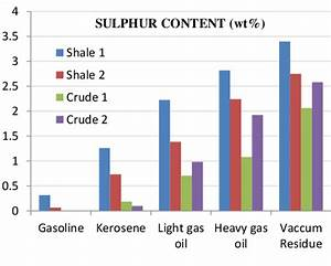 Bar Graph For Sulphur Content Wt   In Various Cut