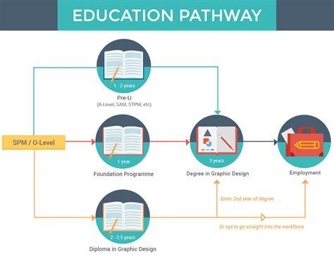 graphic designer education graphic design courses in malaysia eduadvisor