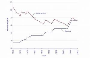 Reading: The Confusion Over Inflation | Macroeconomics