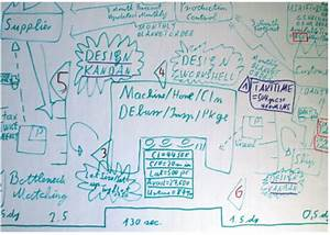 Durchlaufzeit Berechnen : lean management und wertstormdesign teil 2 ~ Themetempest.com Abrechnung